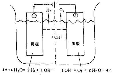电解水制氢的原理 - 墨非 - 光伏动力工程